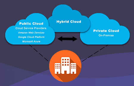 types of cloud deployment